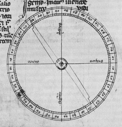 trockener Kompass