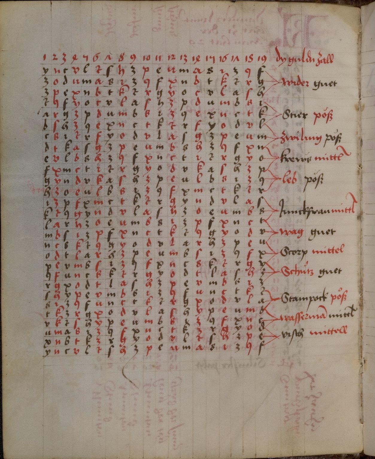 """Beschreibung des Mondlaufs mit Hifle der Mondzeichen  Diözese Straßburg - um 1496  Cod. Pal. germ. 15  Quelle: Universitätsbibliothek Heidelberg  Lizenz: <a title=""""Creative Commons-Lizenz cc-BY-NC-SA"""" href=""""http://creativecommons.org/licenses/by-nc-sa/3.0/de/"""" target=""""_blank"""">Creative Commons-Lizenz cc-BY-NC-SA</a>"""