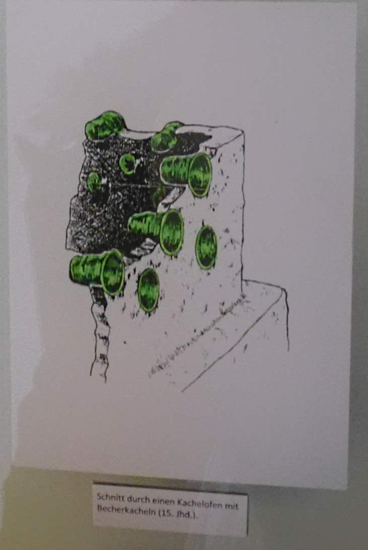 Schnitt durch einen Kachelofen mit Becherkacheln 15. Jahrhundert Jura-Museum Eichstätt Quelle: eigene Aufnahme