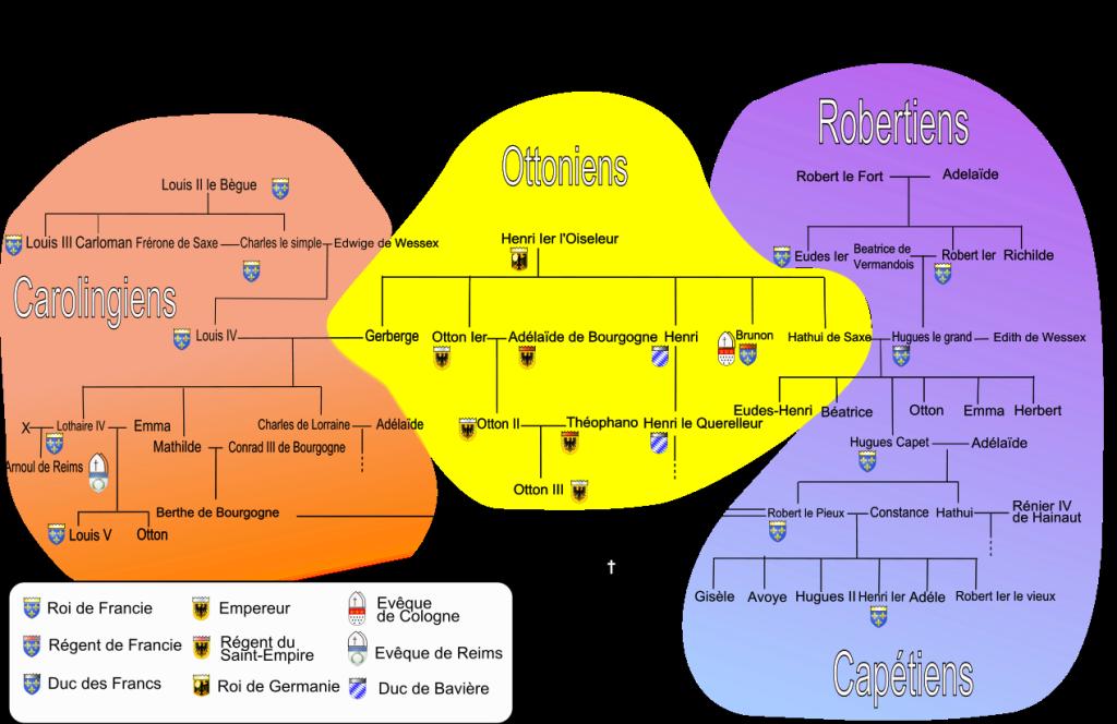 Familienbande zwischen den Herrscherhäusern (von: cyberprout; 2008; Quelle: wikimedia.org)
